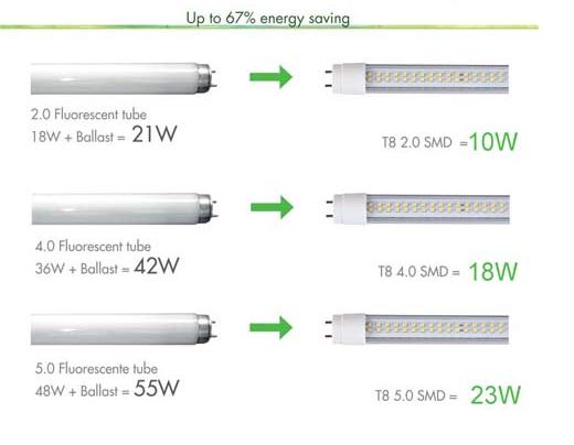 energy-efficient-inductive-fluorescents