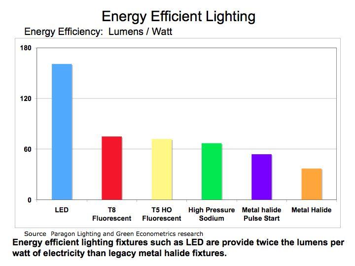 energy-efficient-lighting-improves-employee-productivity