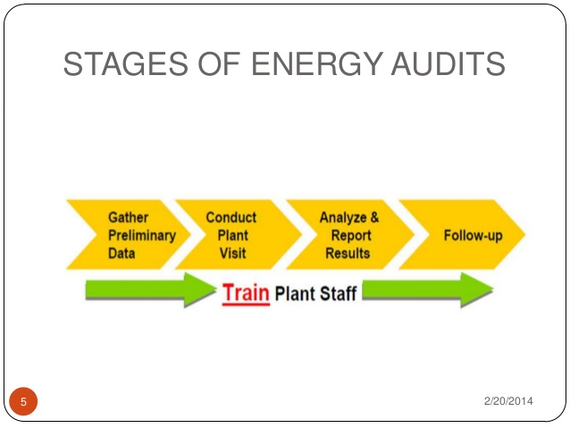Do-it-yourself-commercial-energy-audit-8-stages