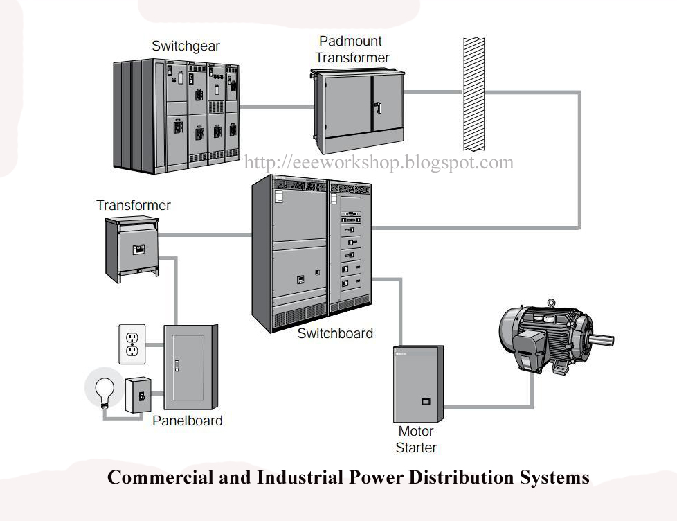 industrial-electrical-power-distribution-services