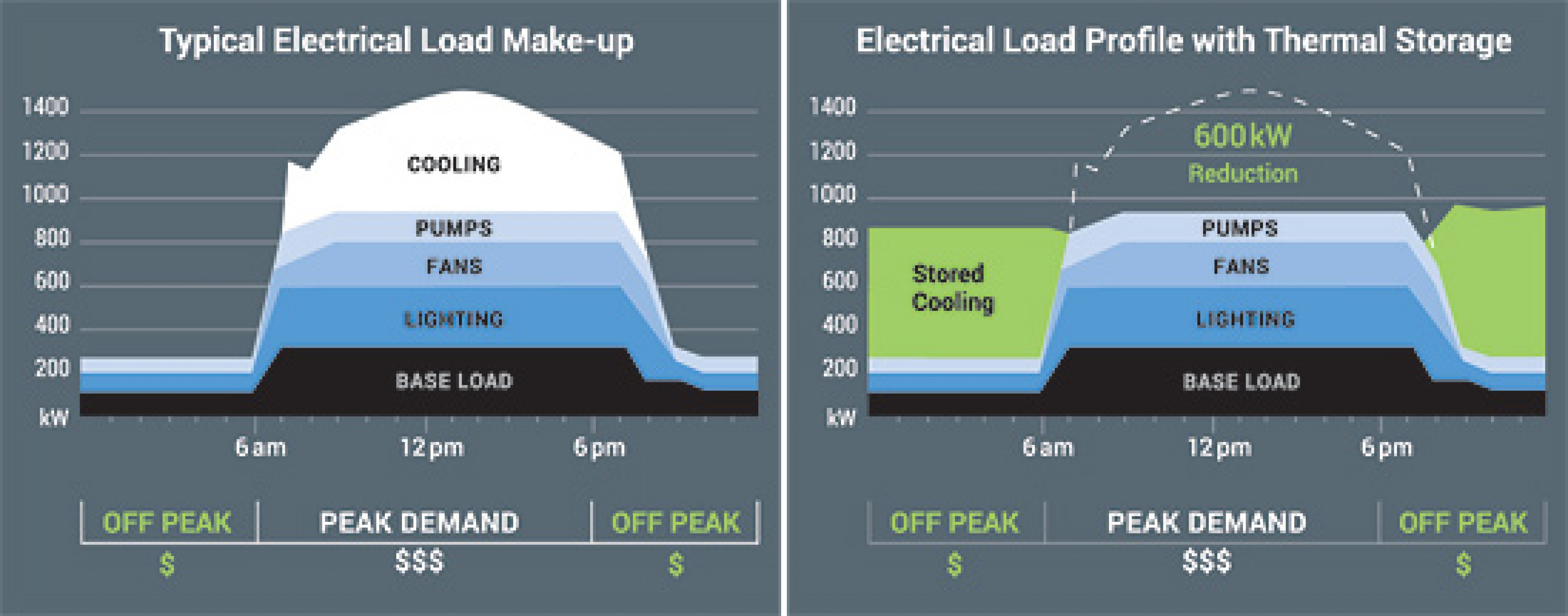 hovey electric how to reduce cooling cost