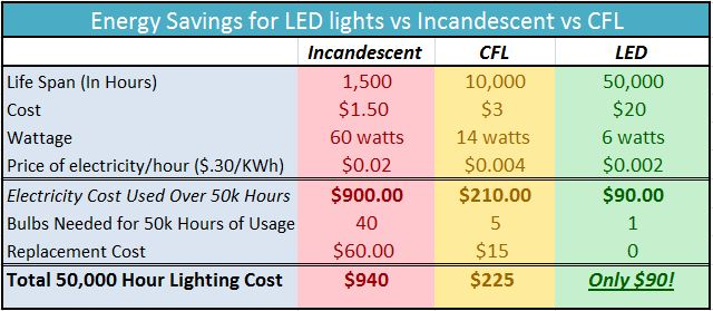 how to calculate savings from led lighting