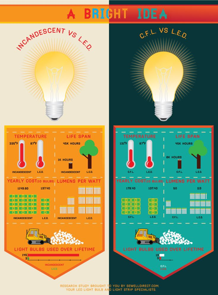 7-reasons-to-consider-led-vs-fluorescent