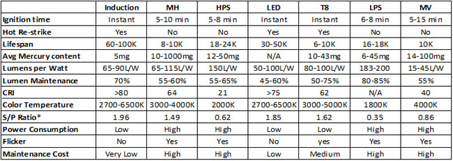 comparing-led-hid-incandescent